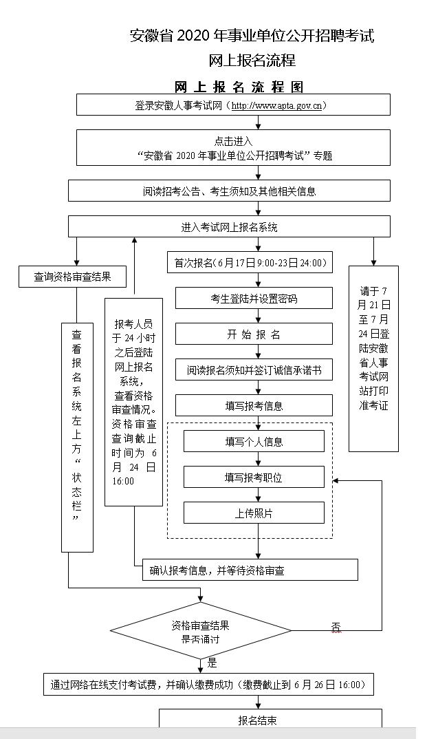 2020年安徽事业单位招聘报名流程图
